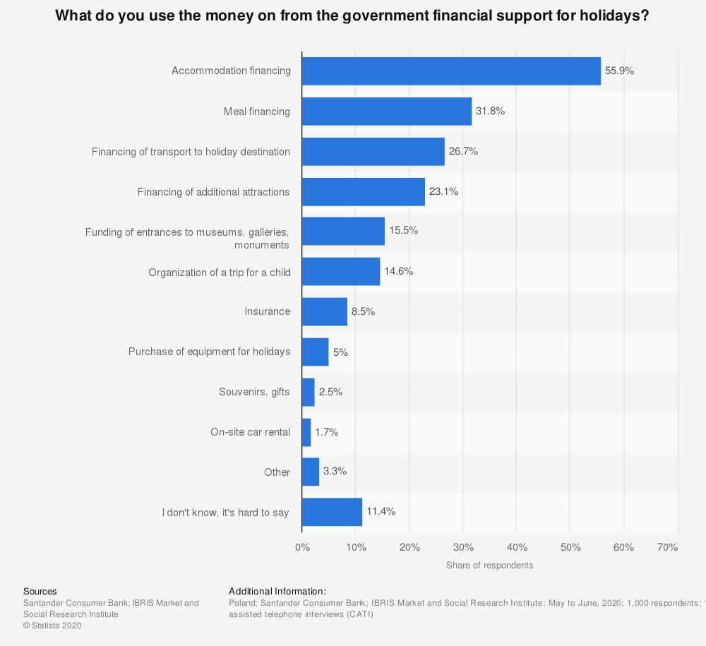 Statistic: What do you use the money on from the government financial support for holidays? | Statista
