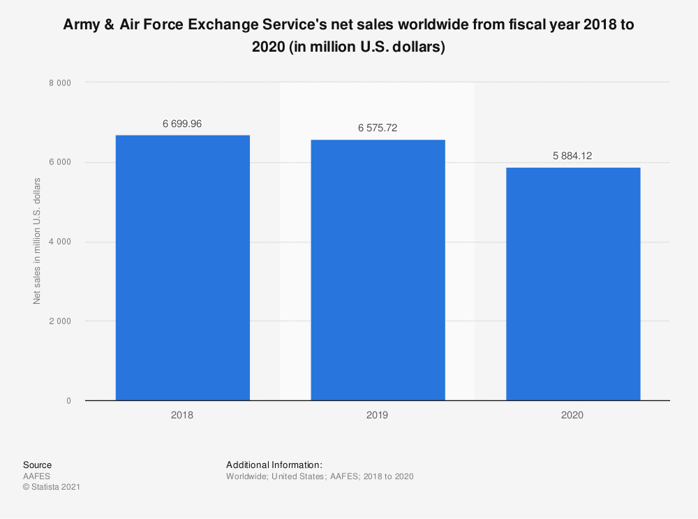 Statistic: Army & Air Force Exchange Service's net sales worldwide from fiscal year 2018 to 2019 (in million U.S. dollars) | Statista