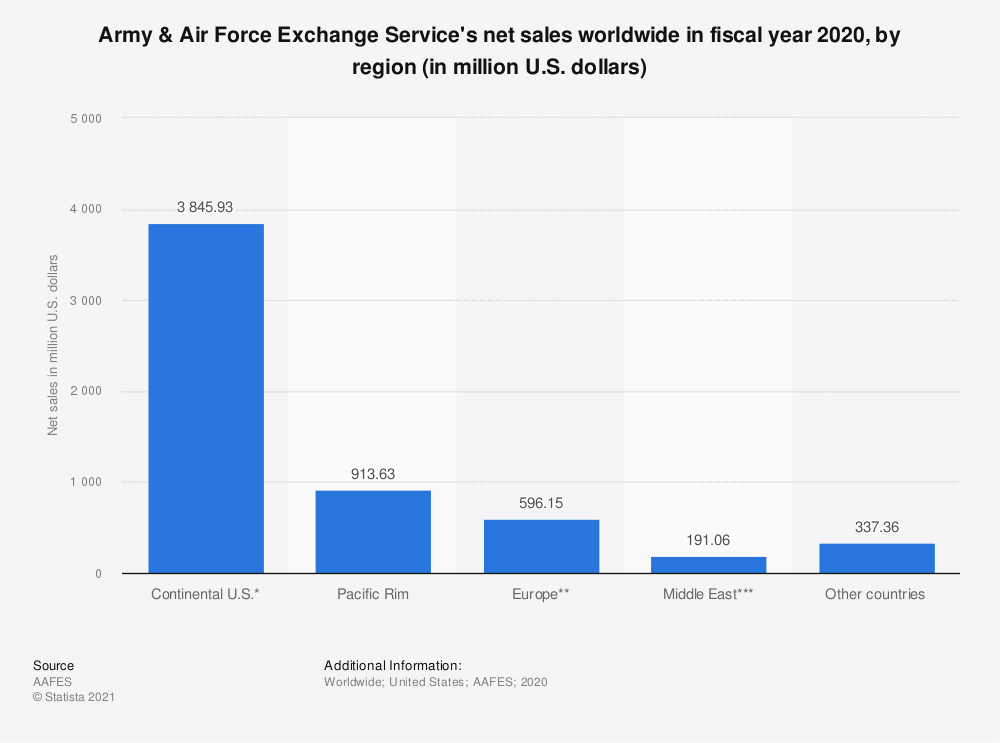Statistic: Army & Air Force Exchange Service's net sales worldwide in fiscal year 2019, by region (in million U.S. dollars) | Statista