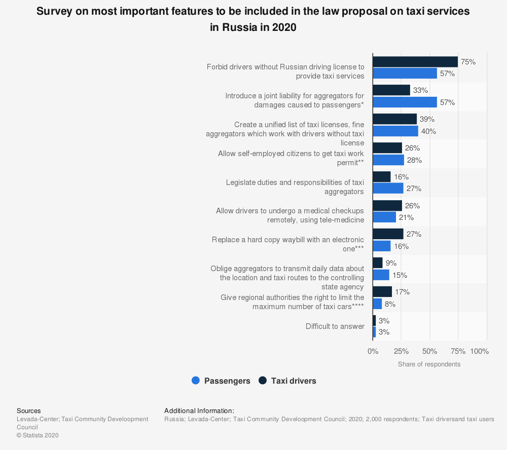 Statistic: Survey on most important features to be included in the law proposal on taxi services in Russia in 2020 | Statista