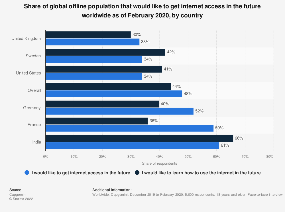 Statistic: Share of global offline population that would like to get internet access in the future worldwide as of February 2020, by country | Statista