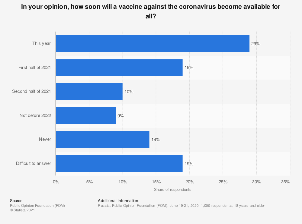 Statistic: In your opinion, how soon will a vaccine against the coronavirus become available for all?* | Statista
