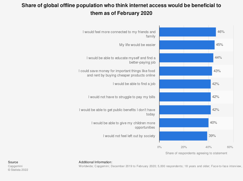 Statistic: Share of global offline population who think internet access would be beneficial to them as of February 2020 | Statista