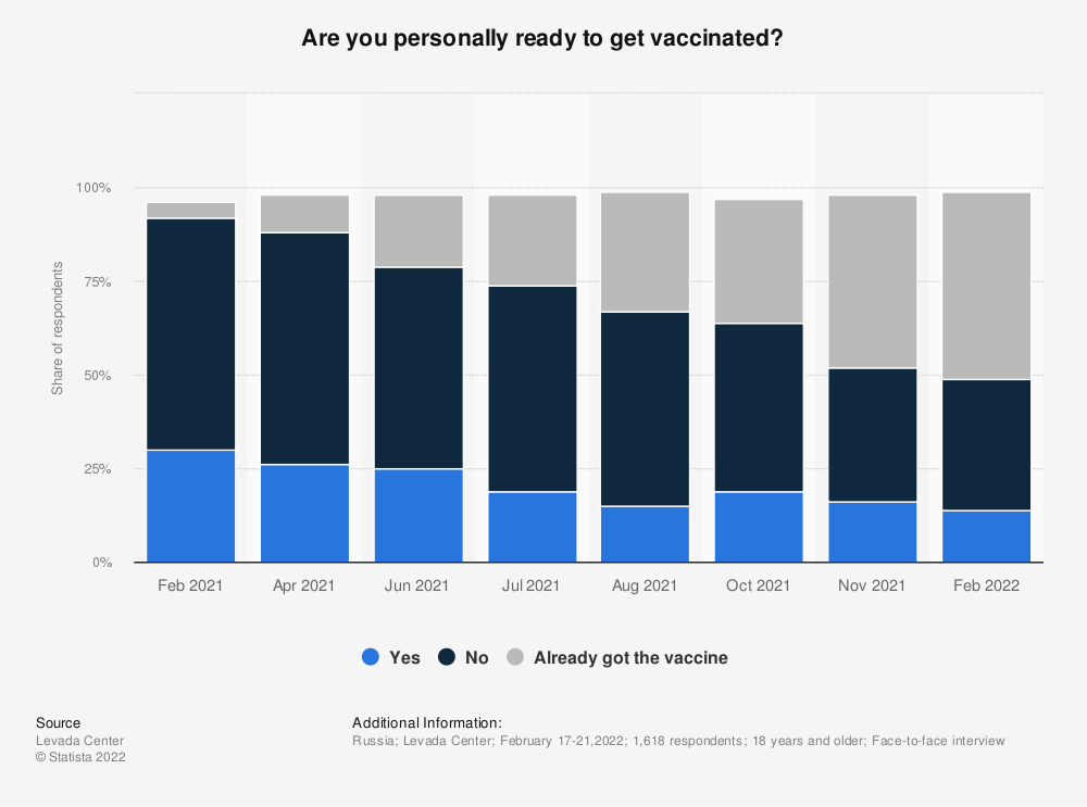 Statistic: If the vaccination of the population is free and voluntary rather than mandatory, would you personally be ready get the vaccine against the coronavirus? | Statista