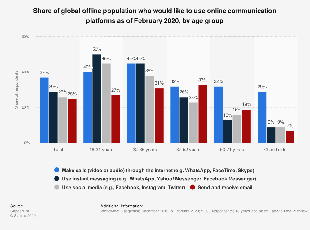 Statistic: Share of global offline population who would like to use online communication platforms as of February 2020, by age group | Statista