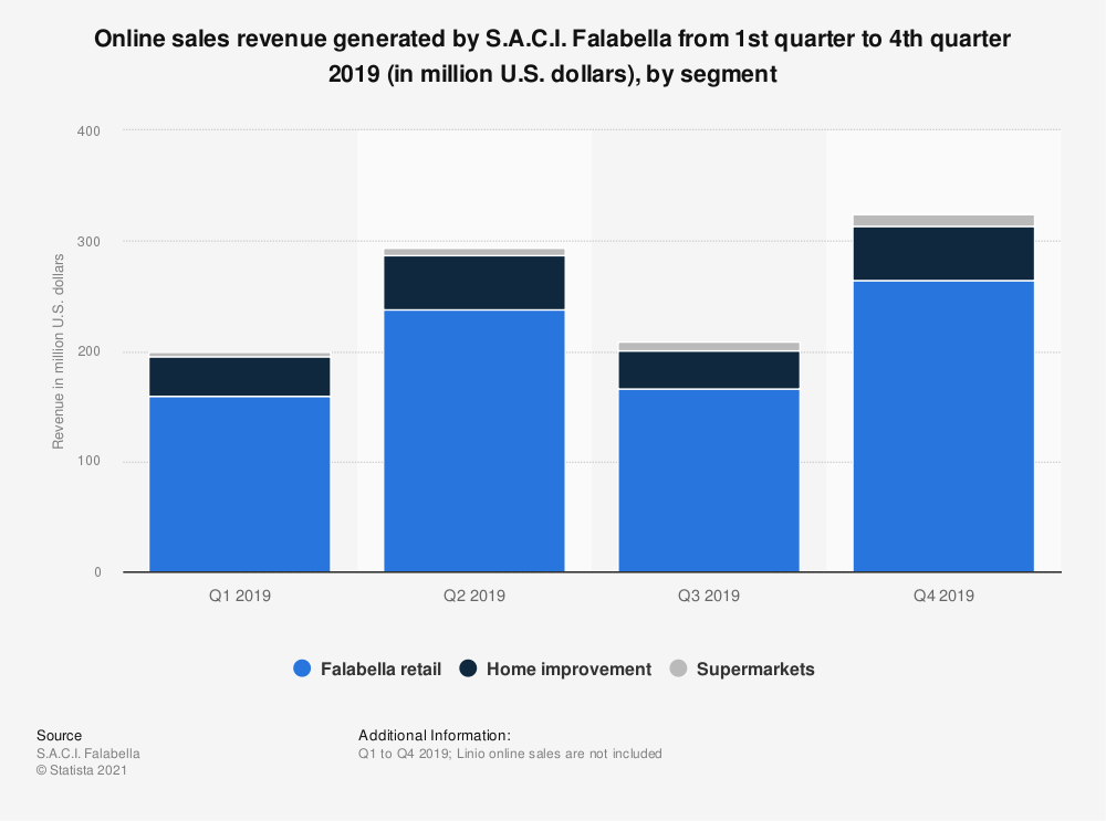 Statistic: Online sales revenue generated by S.A.C.I. Falabella from 1st quarter to 4th quarter 2019 (in million U.S. dollars), by segment | Statista