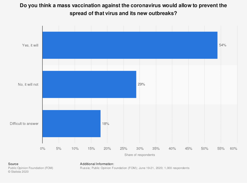 Statistic: Do you think the vaccination against the coronavirus would be able to stop the epidemic? | Statista