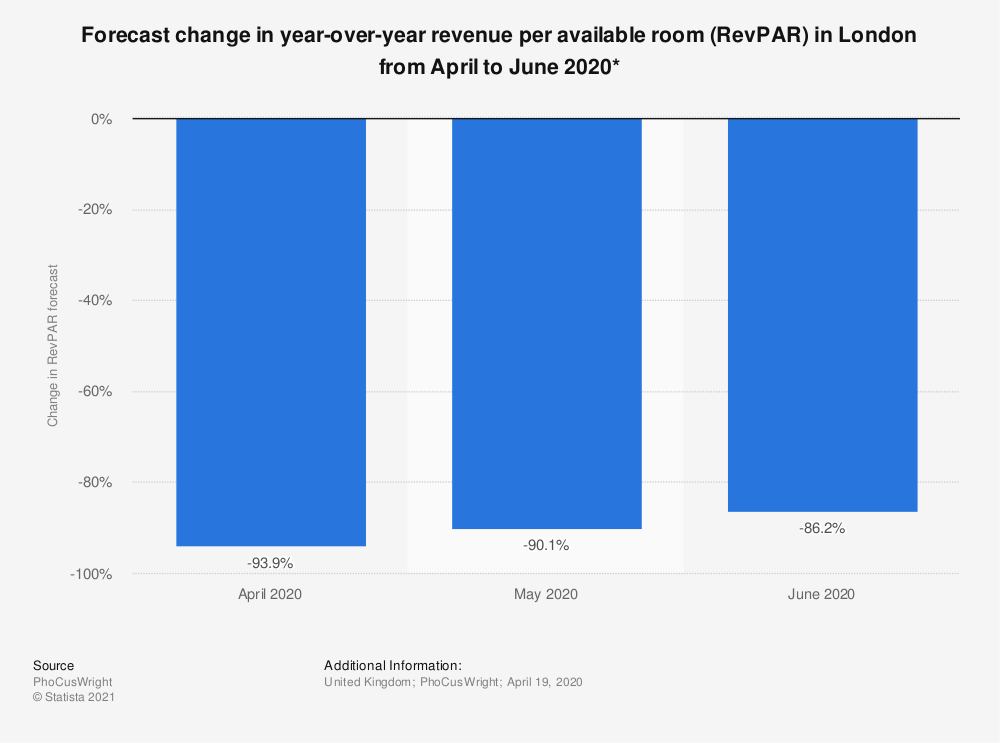 Statistic: Forecast change in year-over-year revenue per available room (RevPAR) in London from April to June 2020* | Statista