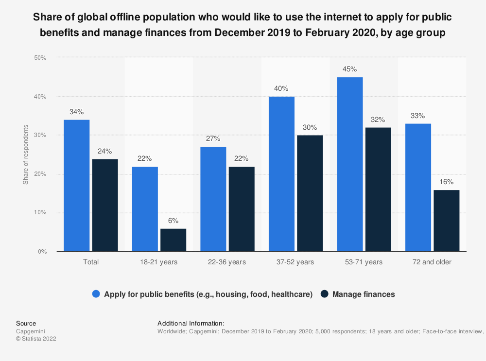 Statistic: Share of global offline population who would like to use the internet to apply for public benefits and manage finances from December 2019 to February 2020, by age group | Statista