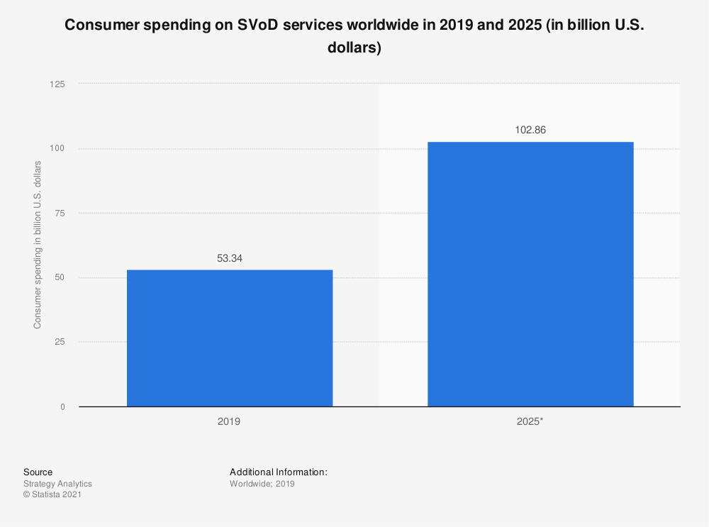 Statistic: Consumer spending on SVoD services worldwide in 2019 and 2025 (in billion U.S. dollars) | Statista