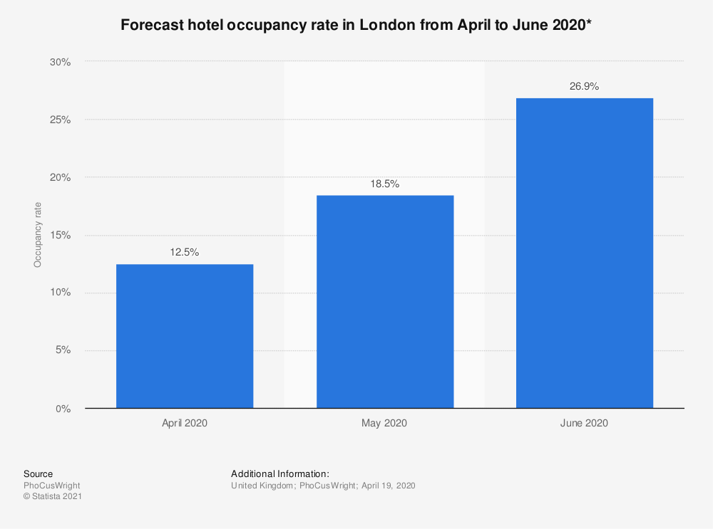 Statistic: Forecast hotel occupancy rate in London from April to June 2020* | Statista
