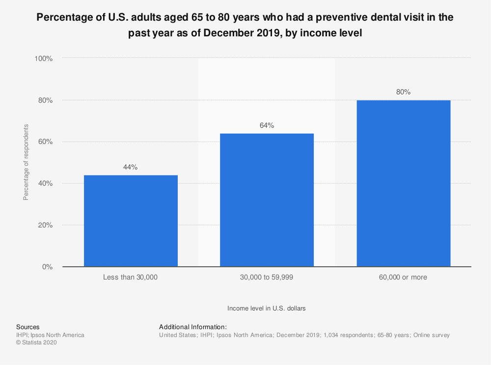 Statistic: Percentage of U.S. adults aged 65 to 80 years who had a preventive dental visit in the past year as of December 2019, by income level   Statista