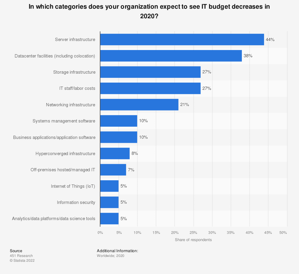 Statistic: In which categories does your organization expect to see IT budget decreases in 2020? | Statista