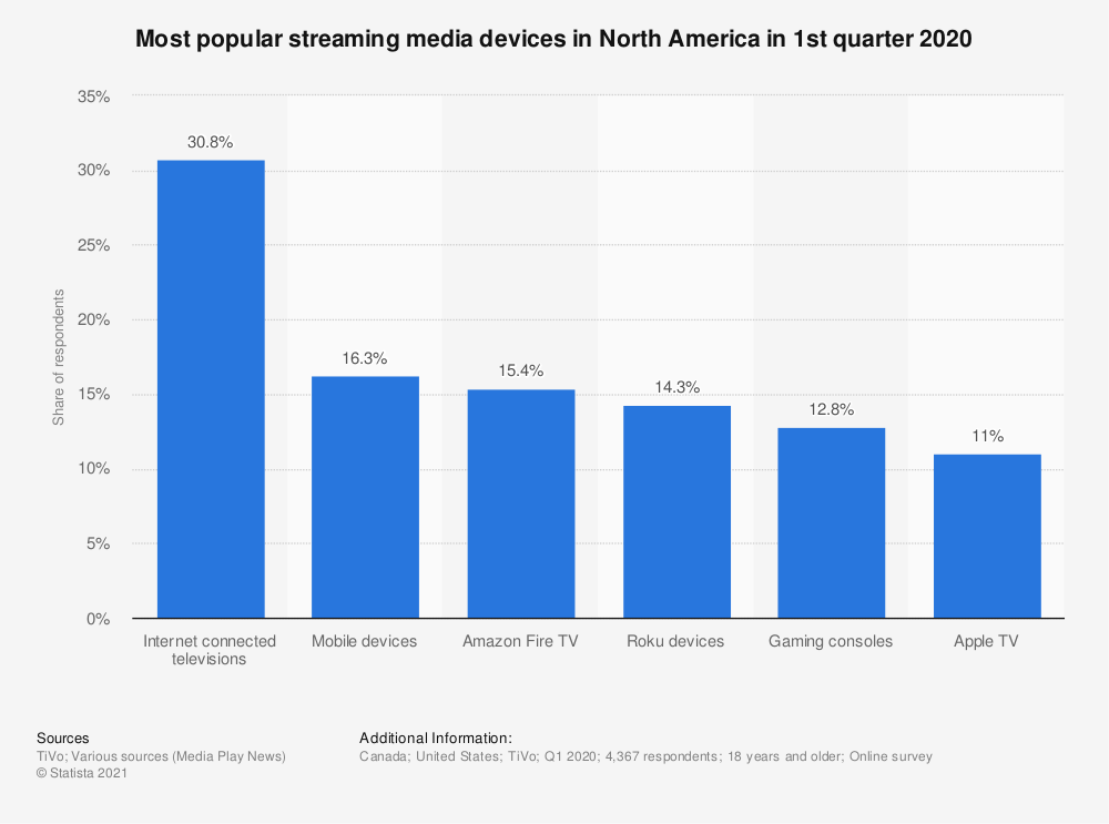 Statistic: Most popular streaming media devices in North America in 1st quarter 2020   Statista