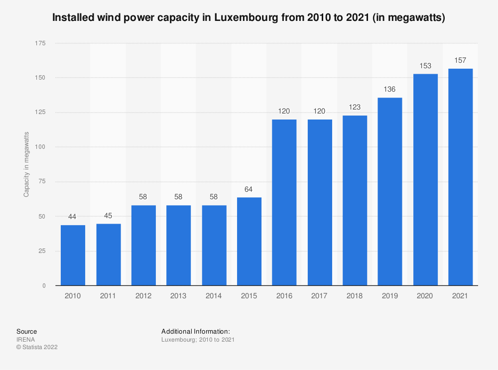 Statistic: Total installed wind power capacity in Luxembourg from 2010 to 2019 (in megawatt) | Statista