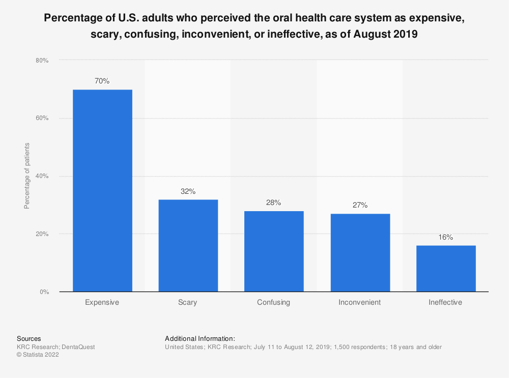 Statistic: Percentage of U.S. adults who perceived the oral health care system as expensive, scary, confusing, inconvenient, or ineffective, as of August 2019 | Statista