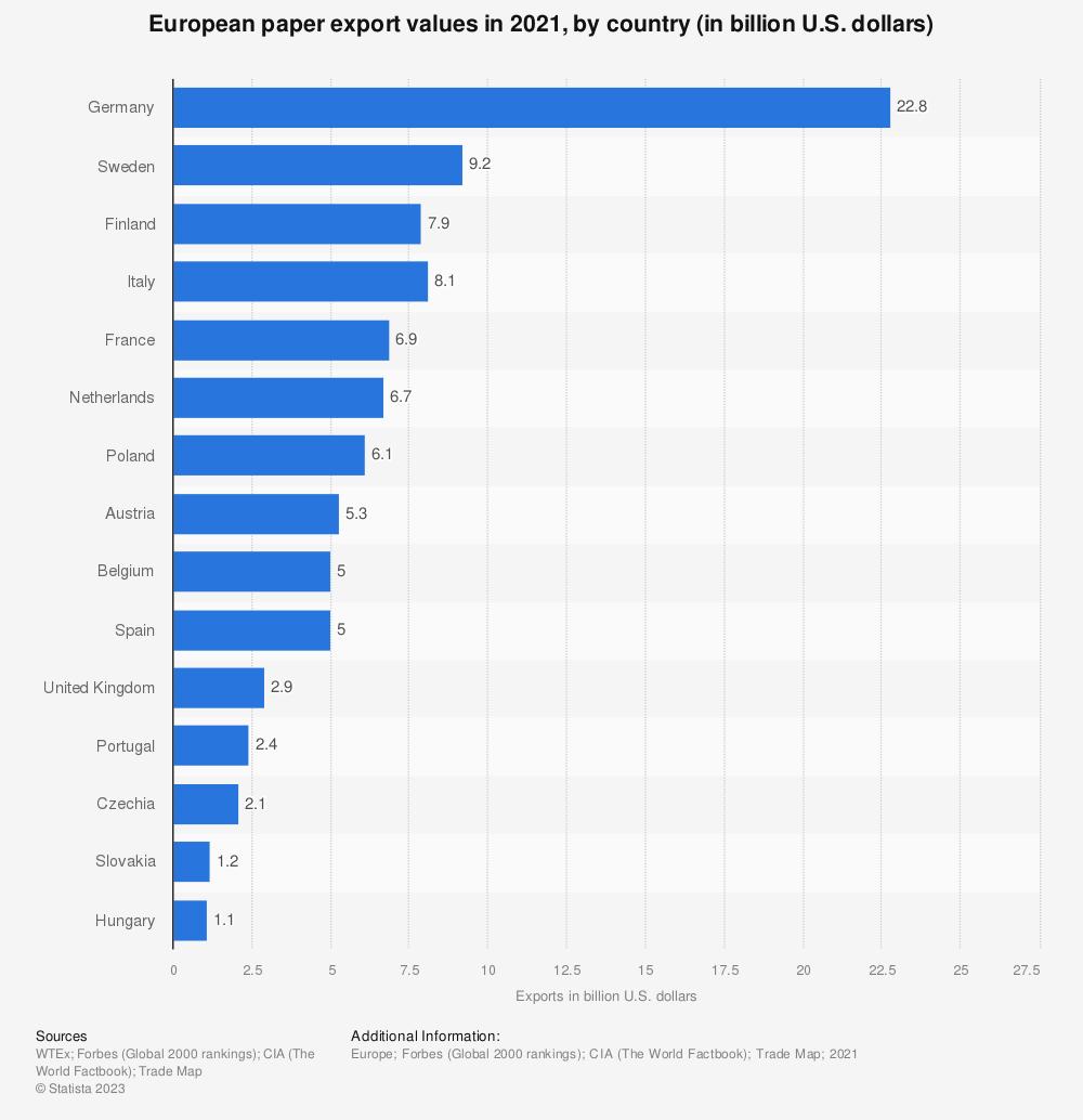 Statistic: European paper export value in 2019 by country (in billion U.S. dollars) | Statista