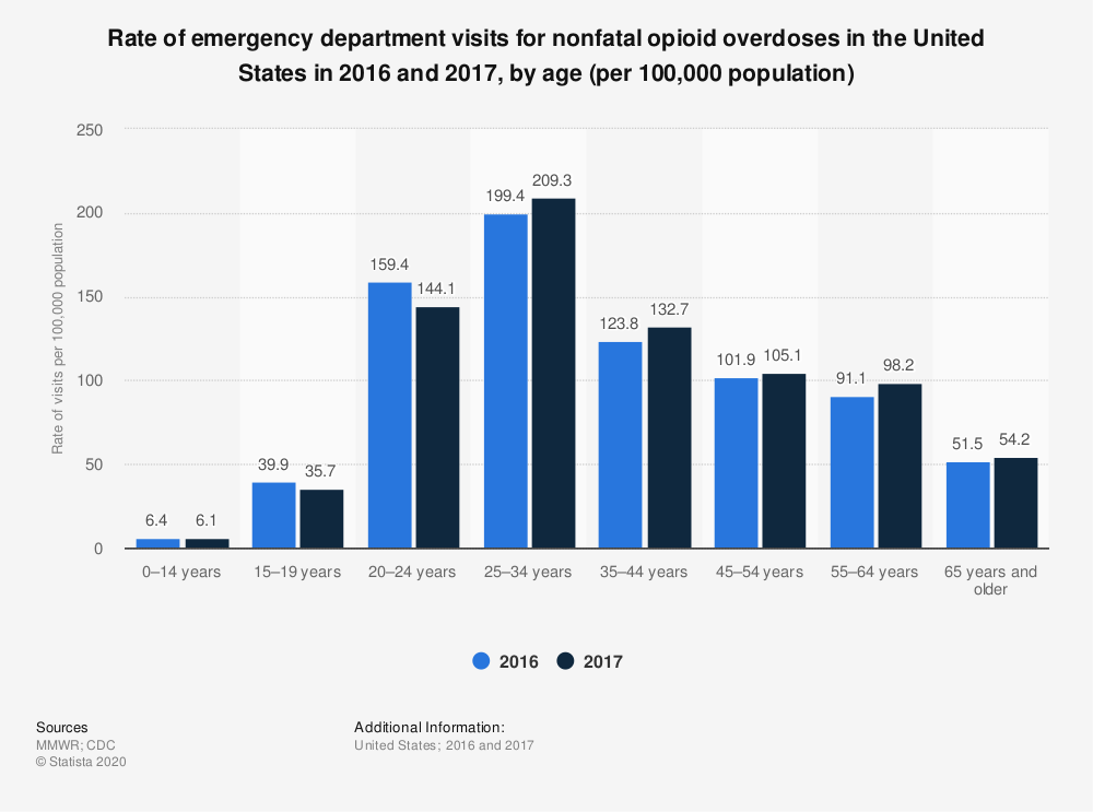 Statistic: Rate of emergency department visits for nonfatal opioid overdoses in the United States in 2016 and 2017, by age (per 100,000 population)   Statista