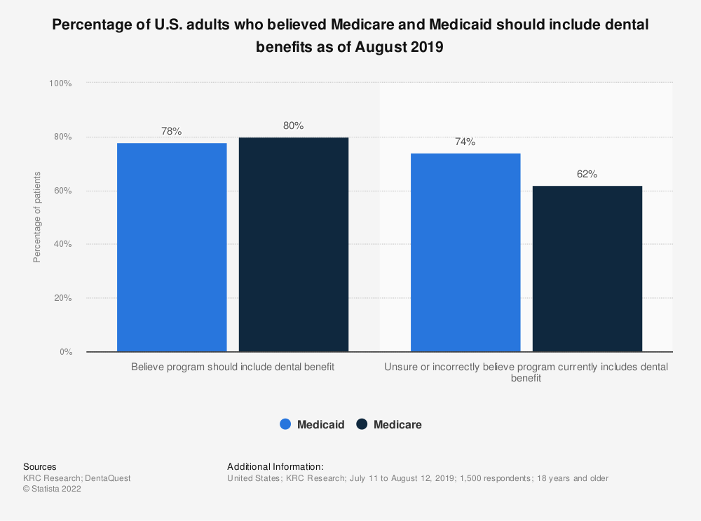 Statistic: Percentage of U.S. adults who believed Medicare and Medicaid should include dental benefits as of August 2019 | Statista