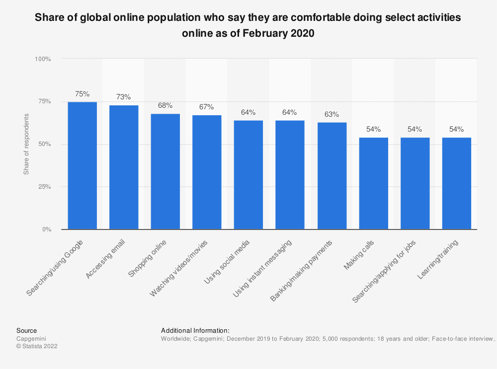 Statistic: Share of global online population who say they are comfortable doing select activities online as of February 2020 | Statista