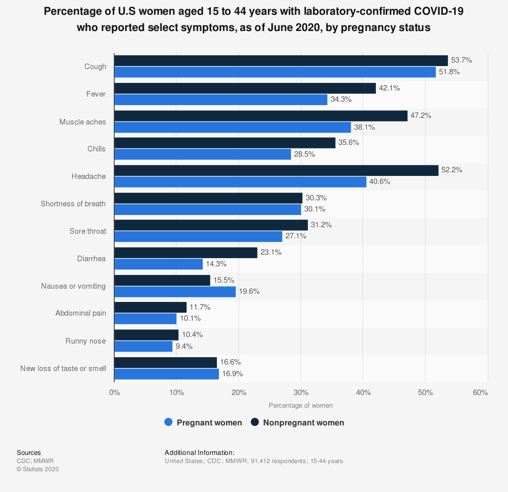 Statistic: Percentage of U.S women aged 15 to 44 years with laboratory-confirmed COVID-19 who reported select symptoms, as of June 2020, by pregnancy status | Statista