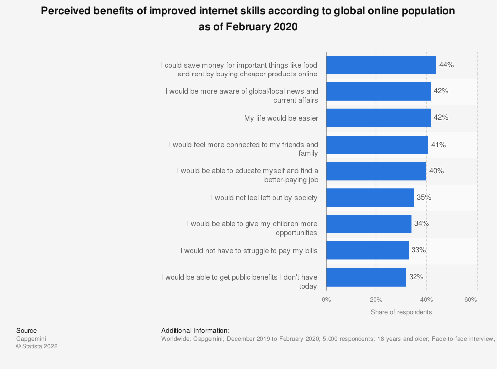 Statistic: Perceived benefits of improved internet skills according to global online population as of February 2020 | Statista