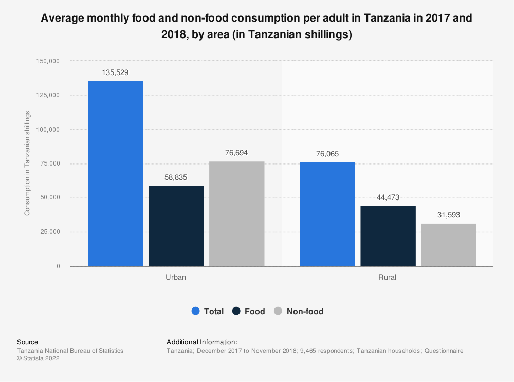 Statistic: Average monthly food and non-food consumption per adult in Tanzania in 2017 and 2018, by area (in Tanzanian shillings) | Statista