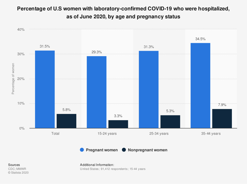Statistic: Percentage of U.S women with laboratory-confirmed COVID-19 who were hospitalized, as of June 2020, by age and pregnancy status | Statista