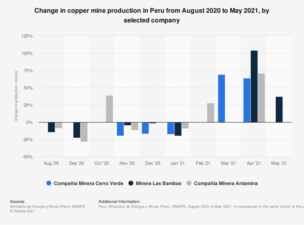 Statistic: Change in copper mine production in Peru in August 2020, by selected company | Statista