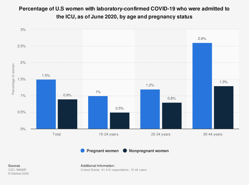 Statistic: Percentage of U.S women with laboratory-confirmed COVID-19 who were admitted to the ICU, as of June 2020, by age and pregnancy status | Statista