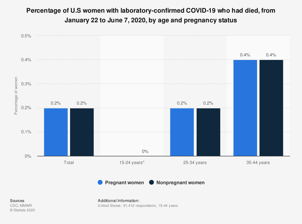 Statistic: Percentage of U.S women with laboratory-confirmed COVID-19 who had died, from January 22 to June 7, 2020, by age and pregnancy status | Statista