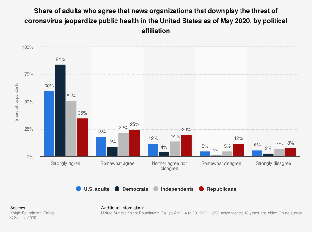 Statistic: Share of adults who agree that news organizations that downplay the threat of coronavirus jeopardize public health in the United States as of May 2020, by political affiliation | Statista