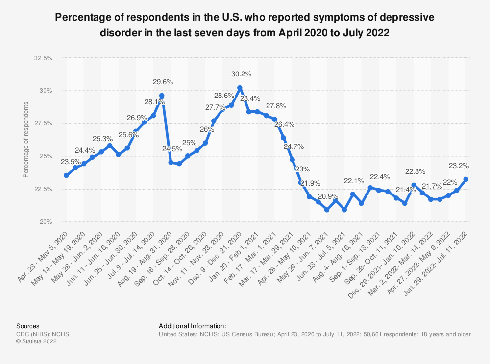 Statistic: Percentage of respondents in the U.S. who reported symptoms of depressive disorder in the last seven days from April to November 2020 | Statista