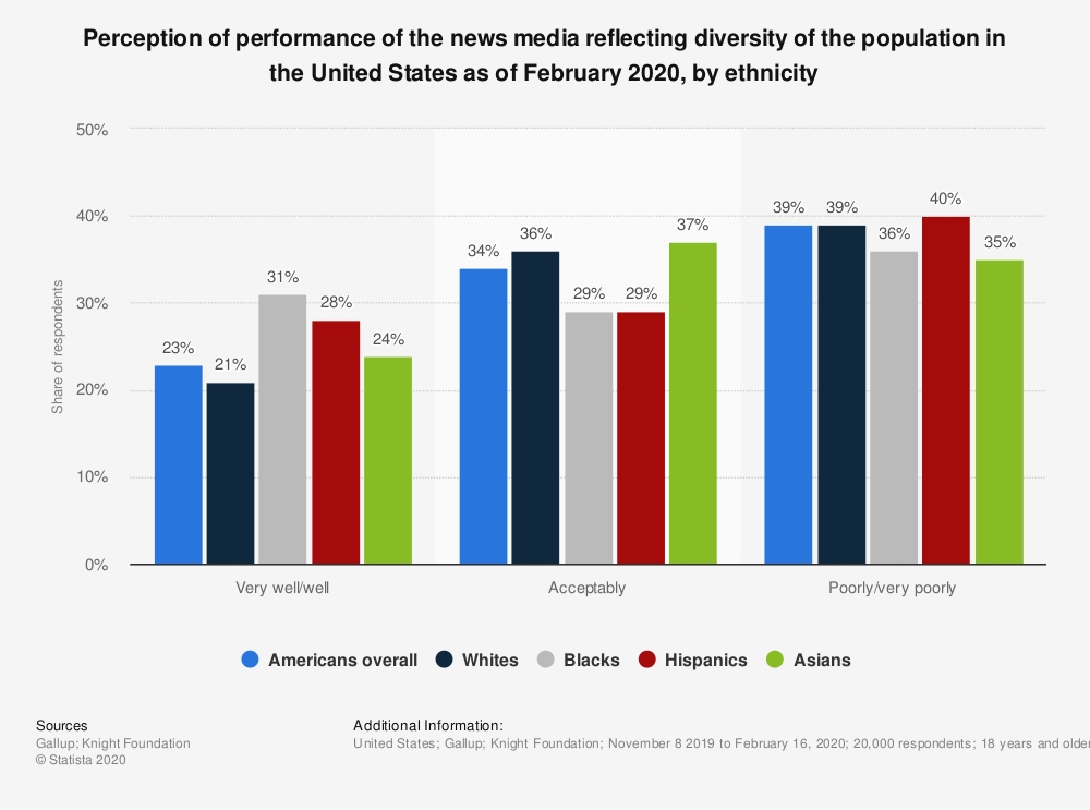 Statistic: Perception of performance of the news media reflecting diversity of the population in the United States as of February 2020, by ethnicity | Statista