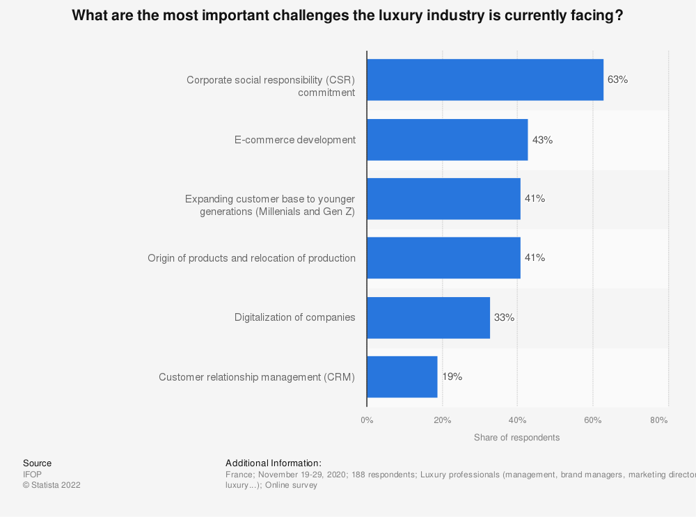 Statistic: What are the most important challenges the luxury industry is currently facing?* | Statista