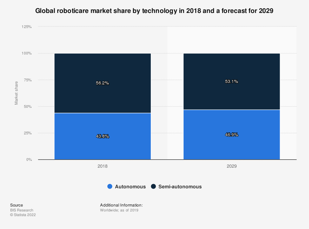 Statistic: Global roboticare market share by technology in 2018 and a forecast for 2029 | Statista