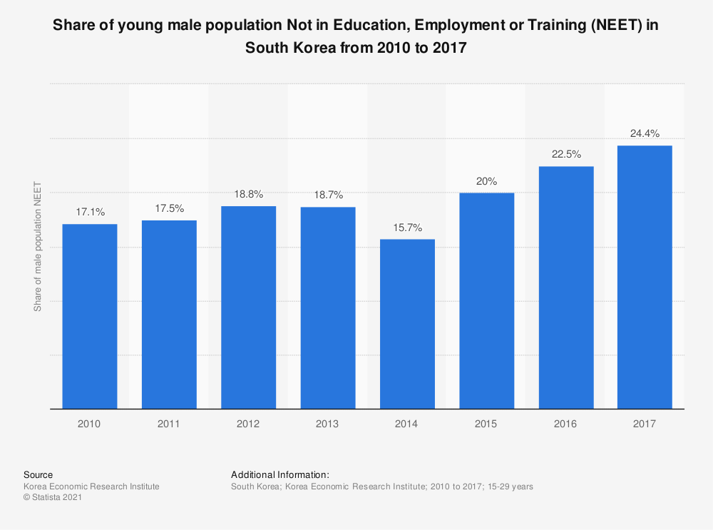 Statistic: Share of young male population Not in Education, Employment or Training (NEET) in South Korea from 2010 to 2017 | Statista