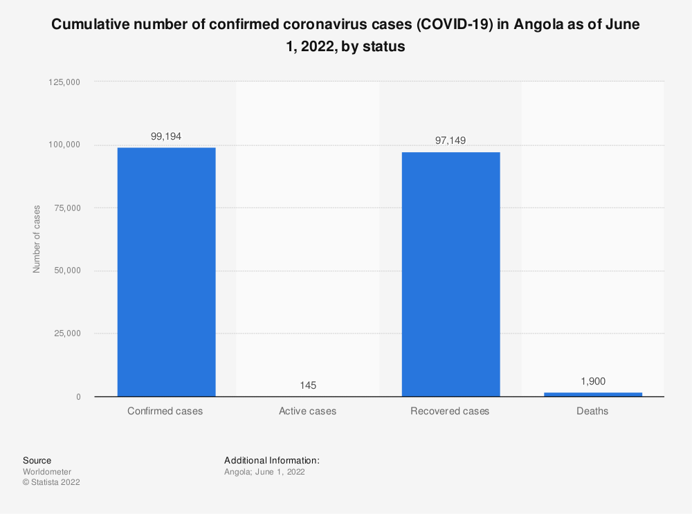 Statistic: Cumulative number of confirmed coronavirus cases (COVID-19) in Angola as of November 22, 2020, by status   Statista