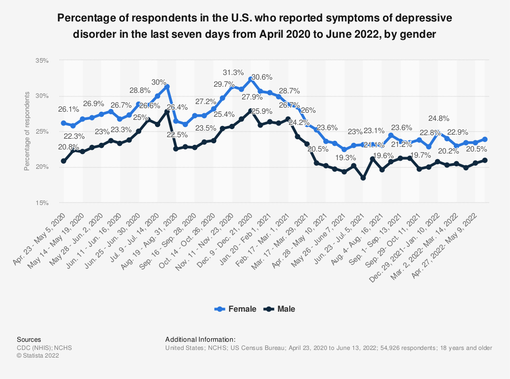 Statistic: Percentage of respondents in the U.S. who reported symptoms of depressive disorder in the last seven days from April to September 2020, by gender | Statista