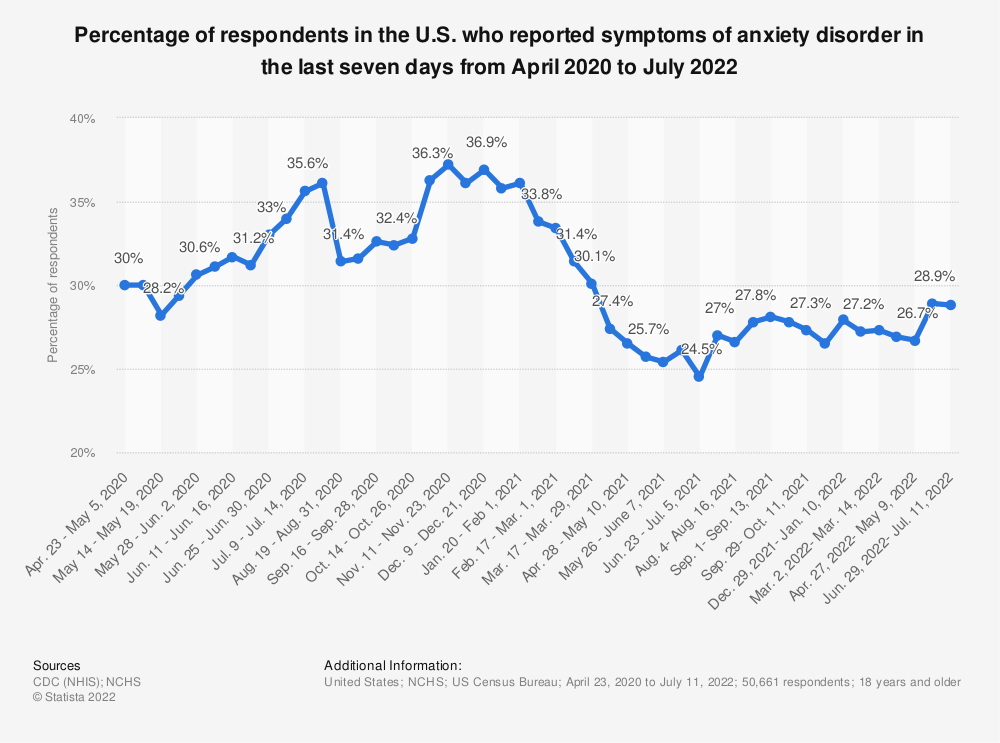 Statistic: Percentage of respondents in the U.S. who reported symptoms of anxiety disorder in the last seven days from April 2020 to June 2021   Statista