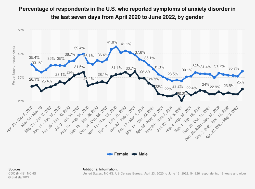 Statistic: Percentage of respondents in the U.S. who reported symptoms of anxiety disorder in the last seven days from April to August 2020, by gender | Statista