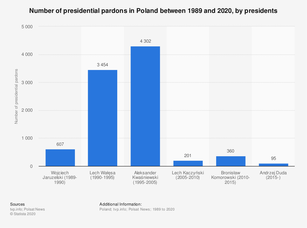 Statistic: Number of presidential pardons in Poland between 1989 and 2020, by presidents   Statista