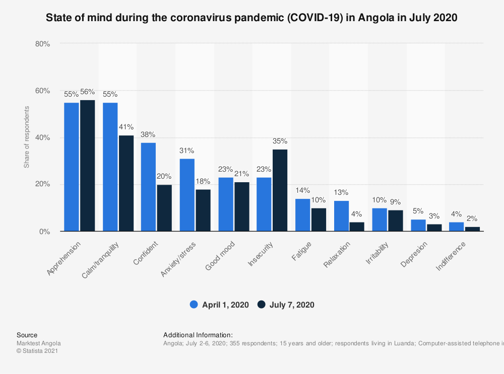 Statistic: State of mind during the coronavirus pandemic (COVID-19) in Angola in July 2020   Statista