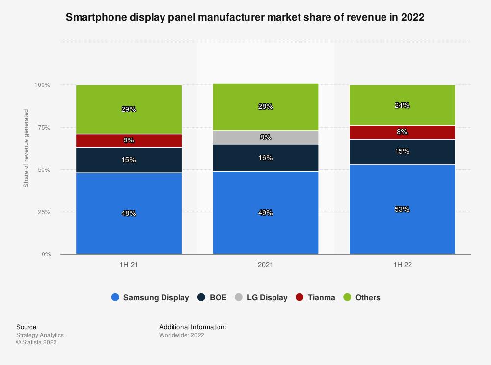 Statistic: Smartphone display panel manufacturer market share of revenue Q1 2020 (in percentage) | Statista