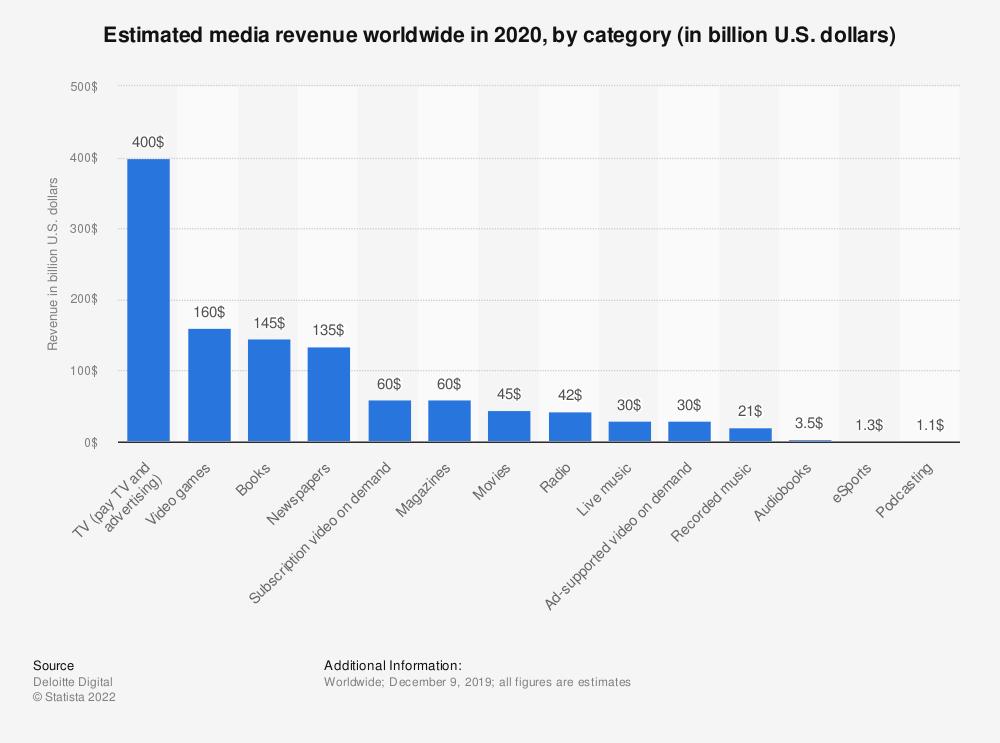 Statistic: Estimated media revenue worldwide in 2020, by category (in billion U.S. dollars)   Statista