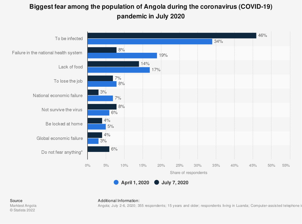 Statistic: Biggest fear among the population of Angola during the coronavirus (COVID-19) pandemic in July 2020 | Statista