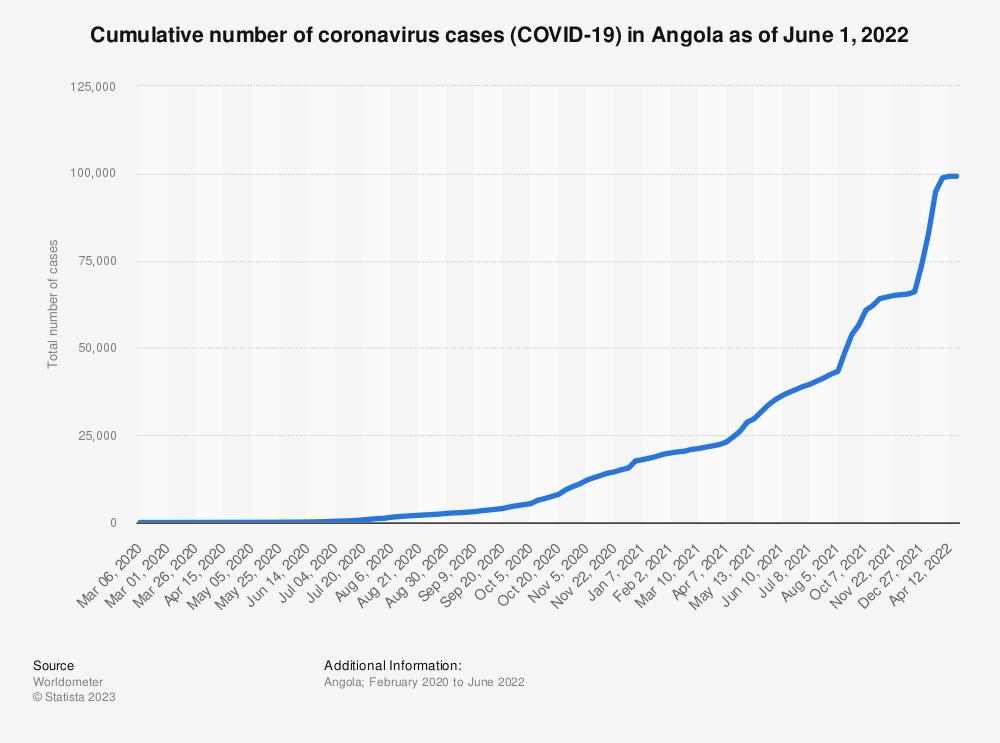 Statistic: Cumulative number of coronavirus cases (COVID-19) in Angola as of November 22, 2020 | Statista