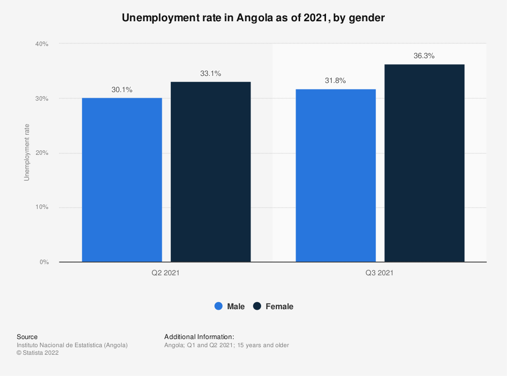 Statistic: Unemployment rate in Angola from March 2018 to February 2019, by gender   Statista