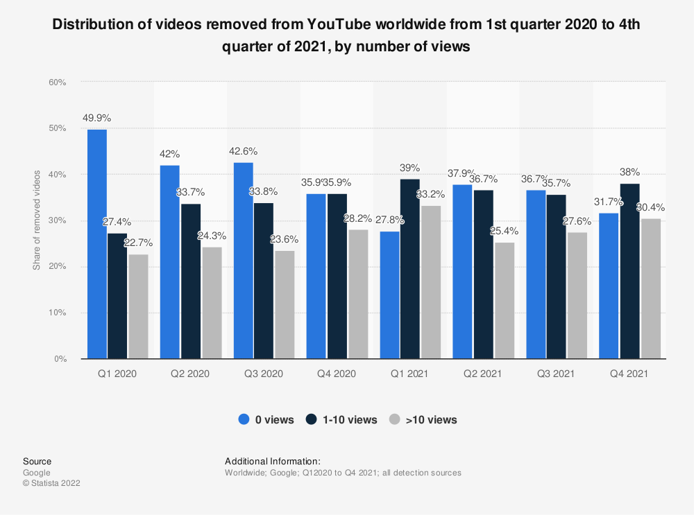 Statistic: Distribution of videos removed from YouTube worldwide from 1st quarter to 4th quarter of 2020, by number of views | Statista