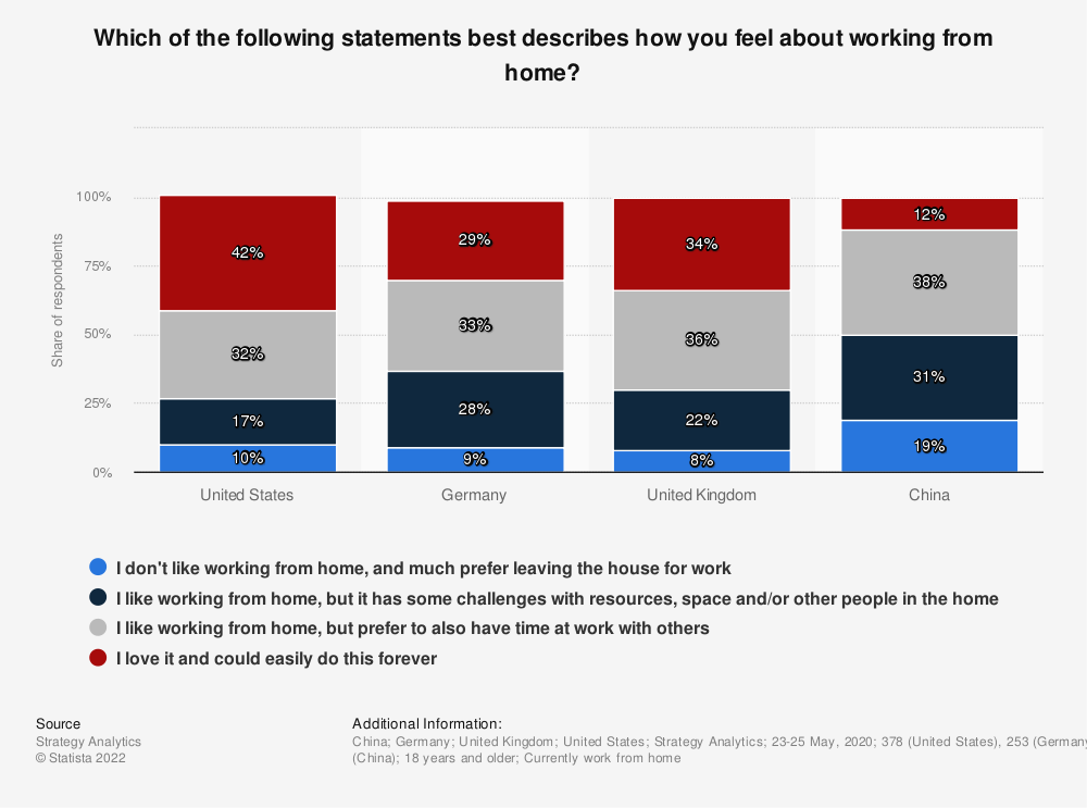Statistic: Which of the following statements best describes how you feel about working from home?   Statista